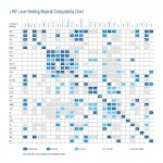 Material Compatibility Chart
