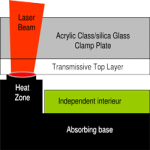 Clamp Tools and Fixturing in Laser Plastic Welding