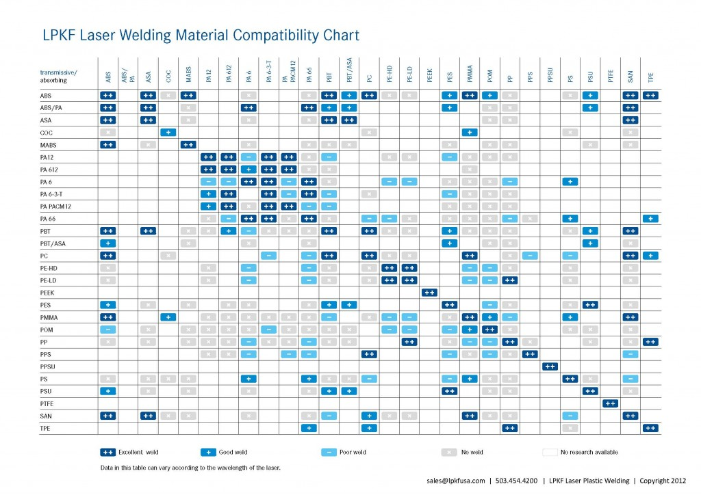 Laser Plastic Welding Material Compatibility Chart - Updated