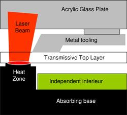 Hybrid Clamp Tooling for Laser Plastic Welding