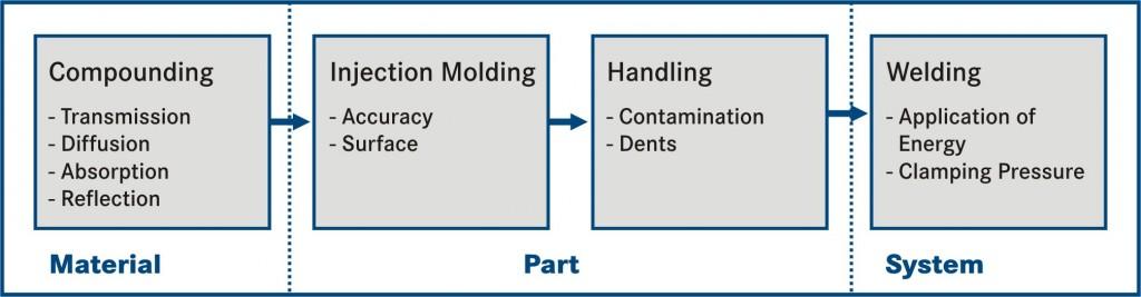 Process Factors